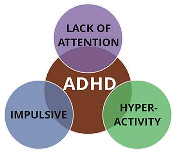 Image result for adhd symptoms