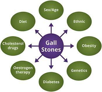 Risk Factors of Gallstones