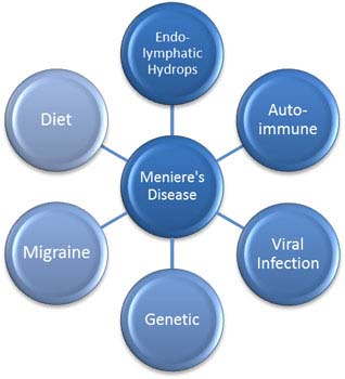 Meniere's Disease Risk Factors