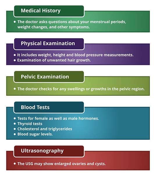 Tests & Diagnosis for PCOS