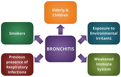 Risk factors of Bronchitis